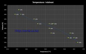 Temperatura_vlaznost